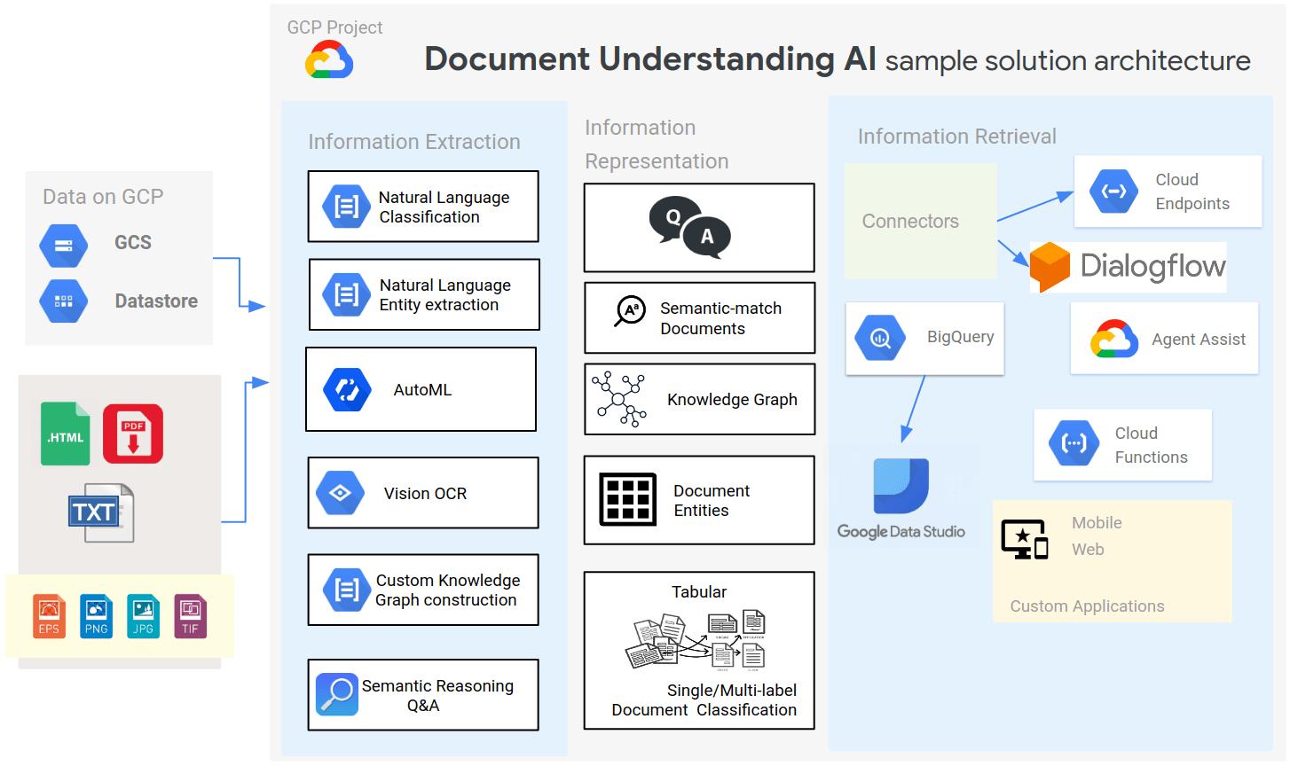 Conoce Document Understanding AI, la nueva herramienta de inteligencia artificial